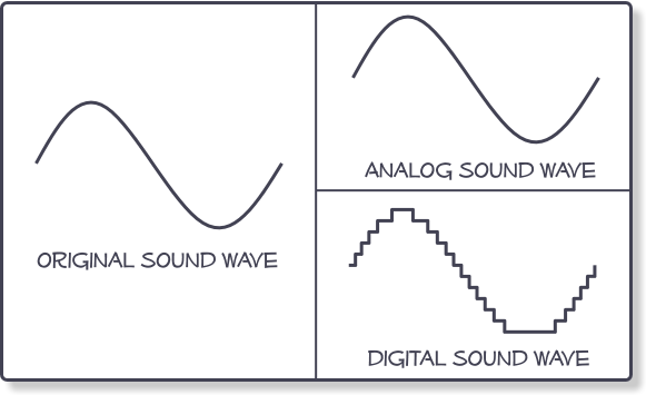 Understanding Analog And Digital Audio